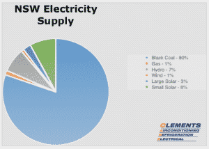 nsw electricity supply